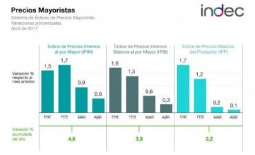Los precios mayoristas aumentaron medio punto en abril
