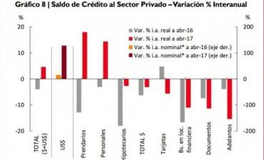 Crédito al sector privado subió dos por ciento impulsado por préstamos en dólares