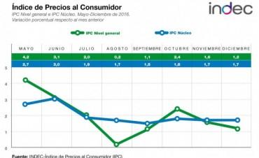 El índice de precios al consumidor subió 1,2% en diciembre de 2016