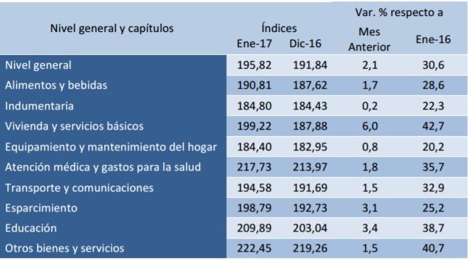 La inflación de enero en la provincia fue algo superior al dos por ciento
