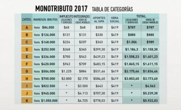 AFIP recategoriza de oficio a monotributistas con gastos mayores a lo facturado