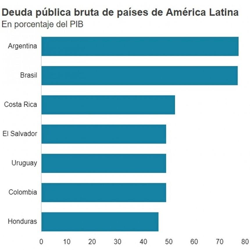 Argentina es el país con más deuda de América Latina
