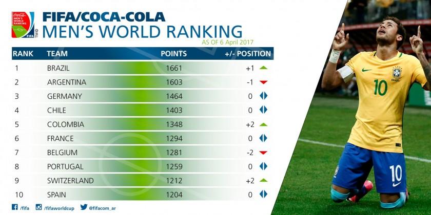 Brasil destronó a Argentina en el ranking de selecciones de FIFA