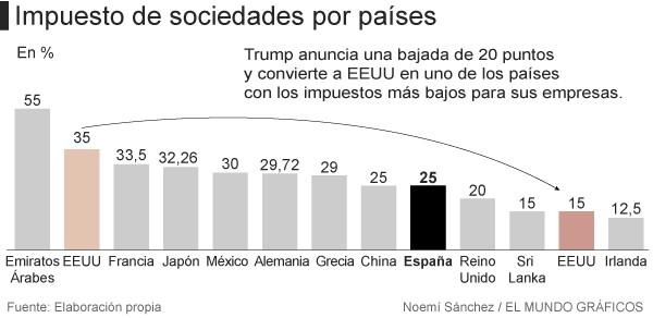 Trump anuncia la mayor bajada de impuestos de la historia de EE.UU.