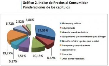 La inflación subió un 2,8 por ciento en Santa Fe durante marzo