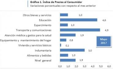 La inflación alcanzó el 1,9 por ciento en mayo en Santa Fe