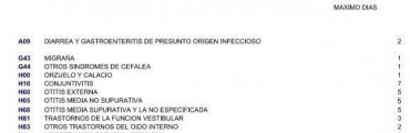 El Ministerio de Educación presentó una tabla con la cantidad de días de licencia médica para docentes