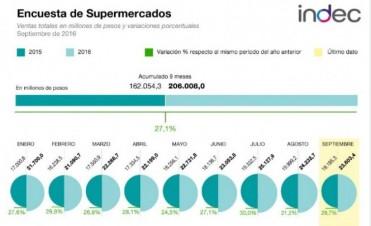 La facturación de los supermercados subió veintinueve por ciento durante septiembre