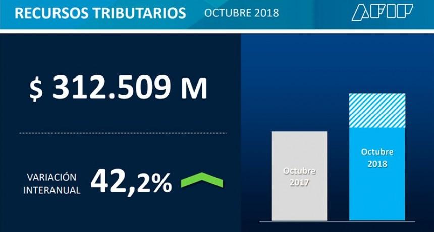 La recaudación creció más de 42 % en octubre