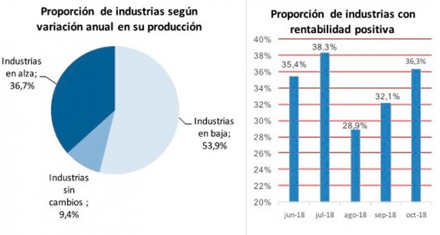 La producción industrial retrocedió por sexto mes consecutivo